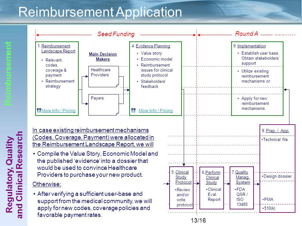 13/16 Establish user base, Obtain stakeholders' support Utilize existing reimbursement mechanisms or: Apply for new reimbursement mechanisms 9.Implementation Main Decision Makers Healthcare Providers Payers Reimbursement Application 1.Reimbursement Landscape Report Relevant, codes, coverage & payment Reimbursement strategy More Info / Pricing Regulatory, Quality and Clinical Research Reimbursement 5.Clinical Study Protocol Value story Economic model Reimbursement issues for clinical study protocol Stakeholders' feedback 4.Evidence Planning More Info / Pricing 6.Perform Clinical Study Clinical Eval.