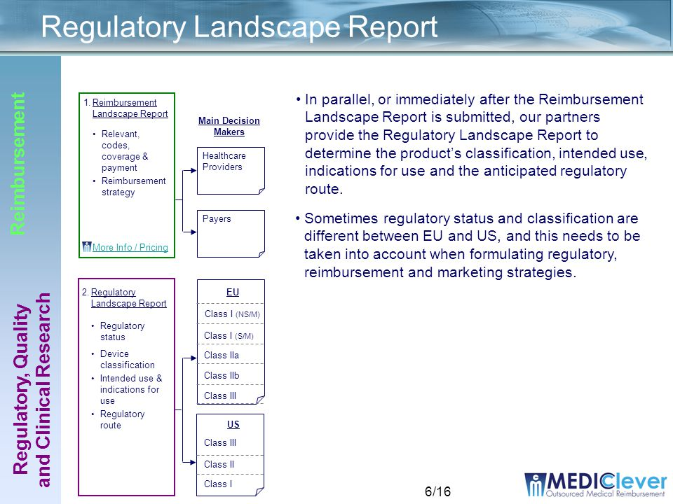 6/16 2.Regulatory Landscape Report Regulatory status Device classification Intended use & indications for use Regulatory route Regulatory Landscape Report 1.Reimbursement Landscape Report Relevant, codes, coverage & payment Reimbursement strategy More Info / Pricing Regulatory, Quality and Clinical Research Reimbursement In parallel, or immediately after the Reimbursement Landscape Report is submitted, our partners provide the Regulatory Landscape Report to determine the product's classification, intended use, indications for use and the anticipated regulatory route.