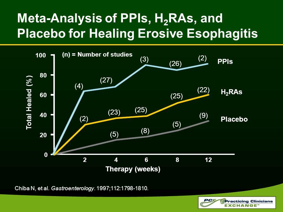 Chiba N, et al. Gastroenterology. 1997;112:1798-1810. Meta-Analysis of PPIs, H 2 RAs, and Placebo for Healing Erosive Esophagitis 0 20 40 60 80 100 2