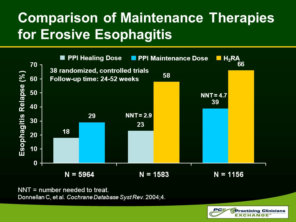 Comparison of Maintenance Therapies for Erosive Esophagitis NNT = number needed to treat.