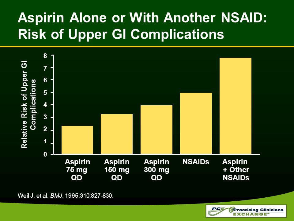 Weil J, et al. BMJ. 1995;310:827-830. Relative Risk of Upper GI Complications Aspirin 75 mg QD Aspirin 150 mg QD Aspirin 300 mg QD NSAIDs Aspirin + Ot