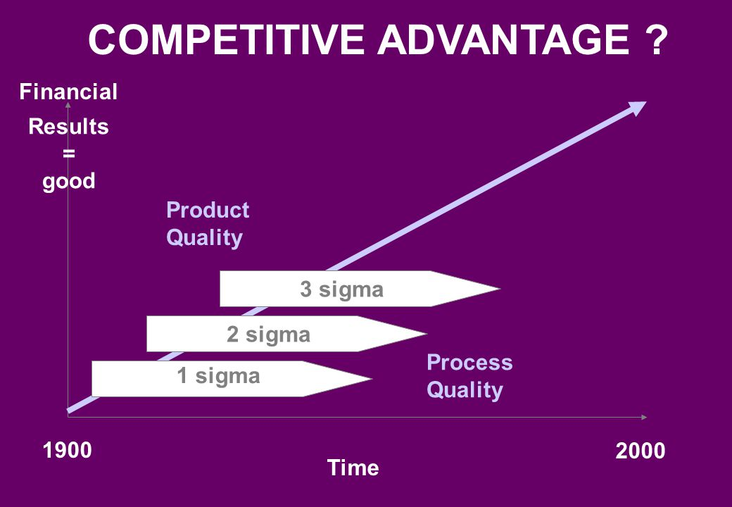 Financial Results Time 1970 2001 Product Quality Process Quality EVOLUTION TO GAIN COMPETITIVE ADVANTAGE 1990 Quality Circles C Improvement Teams Total Quality Re-engineering Six Sigma I ISO NQA