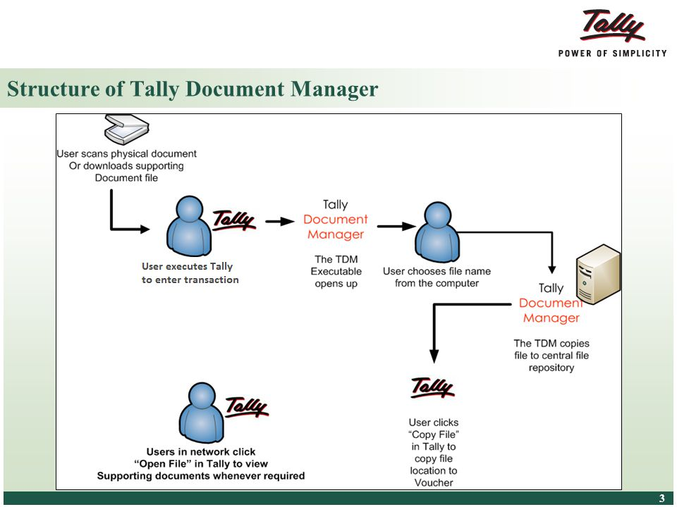 © Tally Solutions Pvt. Ltd. All Rights Reserved 3 3 Structure of Tally Document Manager