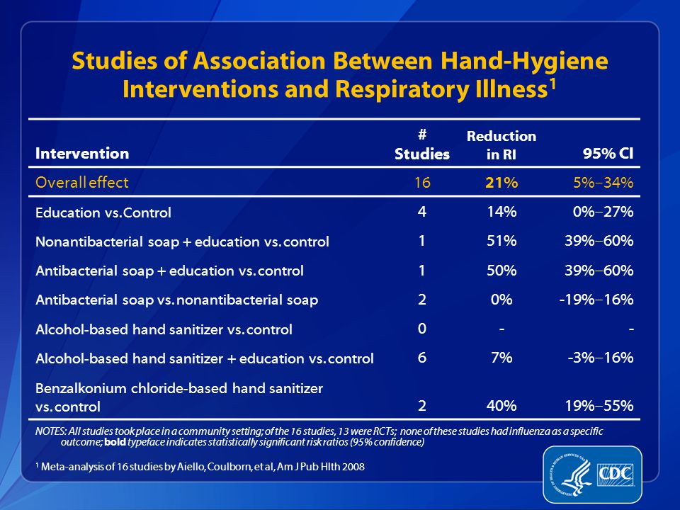 Studies of Association Between Hand-Hygiene Interventions and Respiratory Illness 1 Intervention # Studies Reduction in RI 95% CI Overall effect1621%5%–34% Education vs.