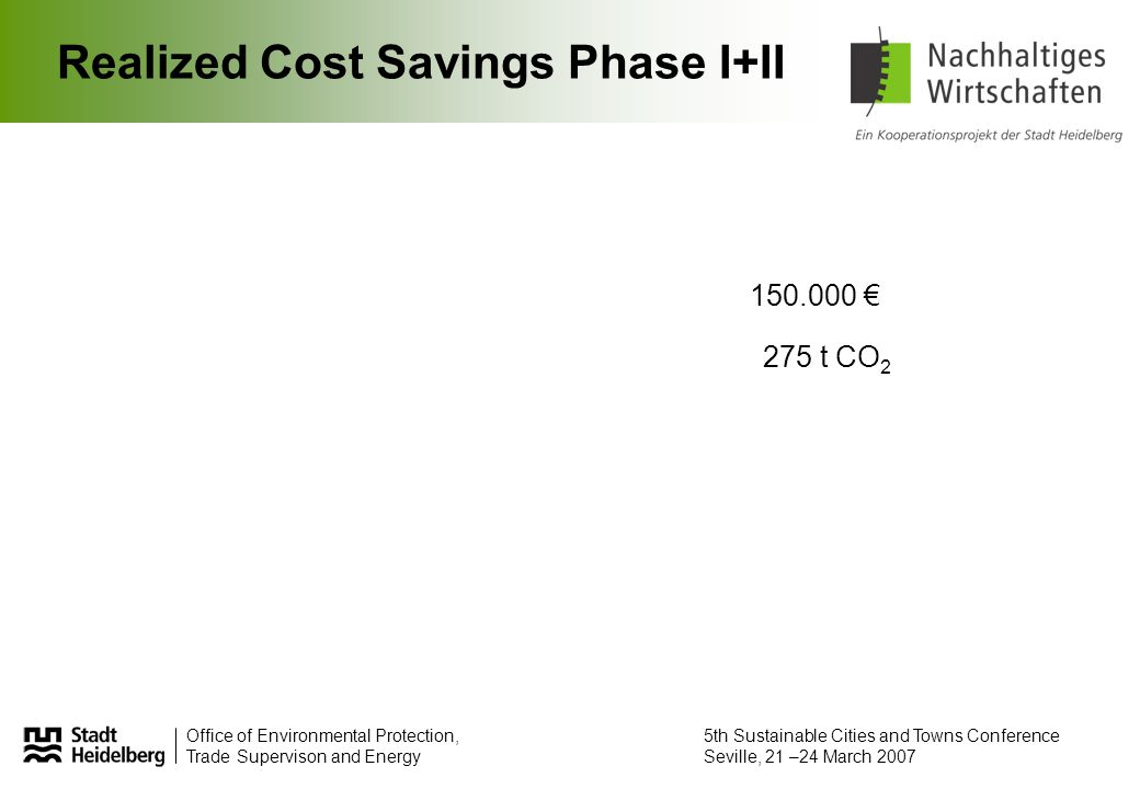 Office of Environmental Protection, Trade Supervison and Energy 5th Sustainable Cities and Towns Conference Seville, 21 –24 March 2007 Realized Cost Savings Phase I+II 150.000 € 275 t CO 2