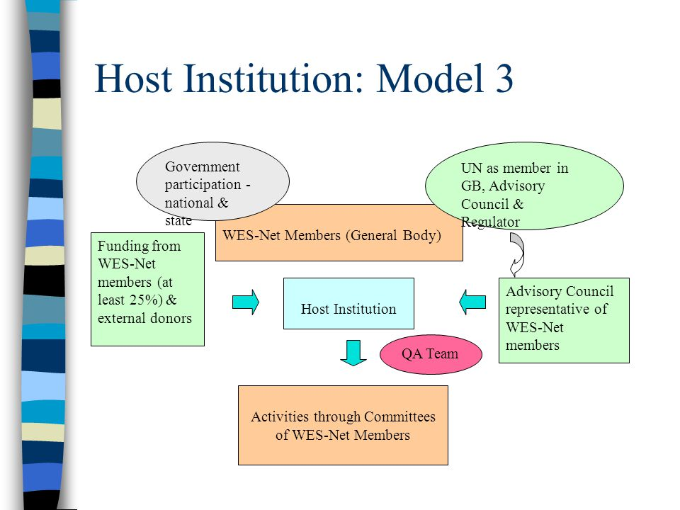 Host Institution: Model 2 WES-Net Members (General Body) Host Institution Advisory Council representative of WES-Net members Activities Government par