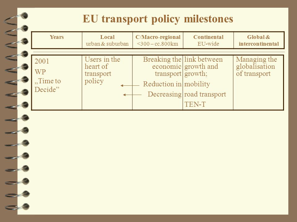"EU transport policy milestones 2001 WP ""Time to Decide Users in the heart of transport policy Breaking the economic transport Reduction in Decreasing link between growth and growth; mobility road transport TEN-T Managing the globalisation of transport YearsLocal urban & suburban C/Macro-regional <300 – cc.800km Continental EU-wide Global & intercontinental"