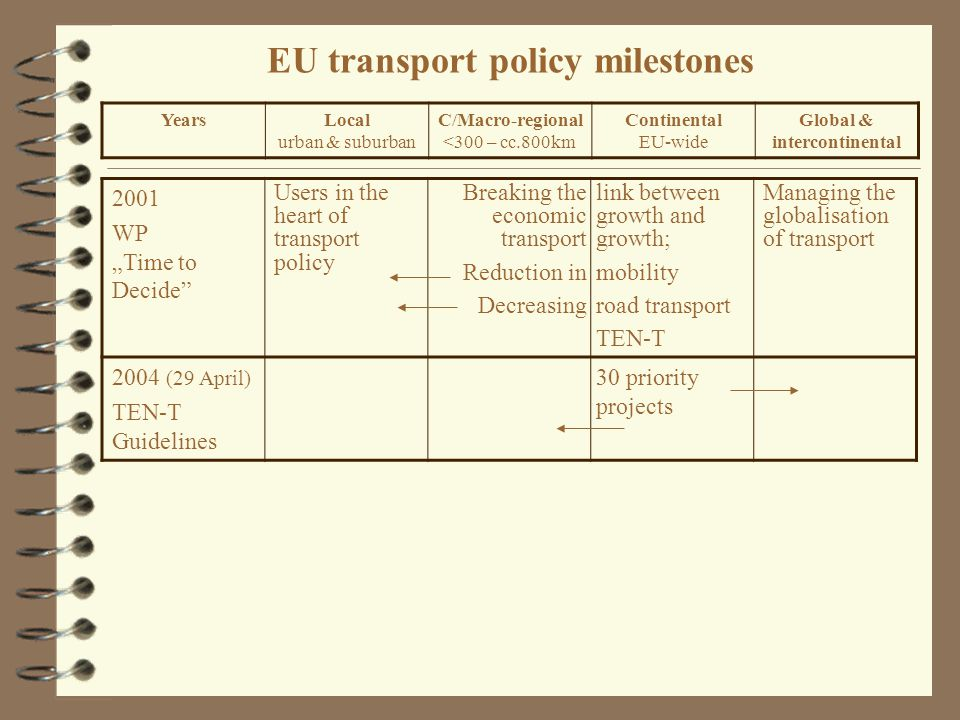 "EU transport policy milestones 2001 WP ""Time to Decide Users in the heart of transport policy Breaking the economic transport Reduction in Decreasing link between growth and growth; mobility road transport TEN-T Managing the globalisation of transport 2004 (29 April) TEN-T Guidelines 30 priority projects YearsLocal urban & suburban C/Macro-regional <300 – cc.800km Continental EU-wide Global & intercontinental"