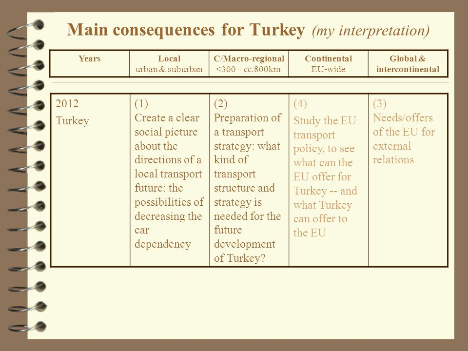 Main consequences for Turkey (my interpretation) 2012 Turkey (1) Create a clear social picture about the directions of a local transport future: the possibilities of decreasing the car dependency (2) Preparation of a transport strategy: what kind of transport structure and strategy is needed for the future development of Turkey.