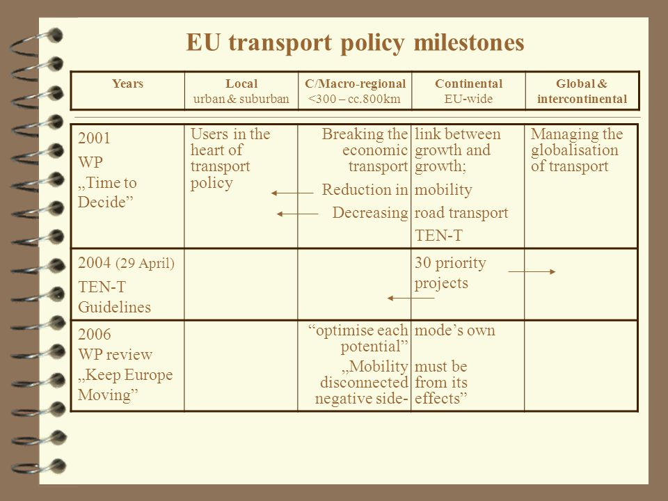 "EU transport policy milestones 2001 WP ""Time to Decide Users in the heart of transport policy Breaking the economic transport Reduction in Decreasing link between growth and growth; mobility road transport TEN-T Managing the globalisation of transport 2004 (29 April) TEN-T Guidelines 30 priority projects 2006 WP review ""Keep Europe Moving optimise each potential ""Mobility disconnected negative side- mode's own must be from its effects YearsLocal urban & suburban C/Macro-regional <300 – cc.800km Continental EU-wide Global & intercontinental"