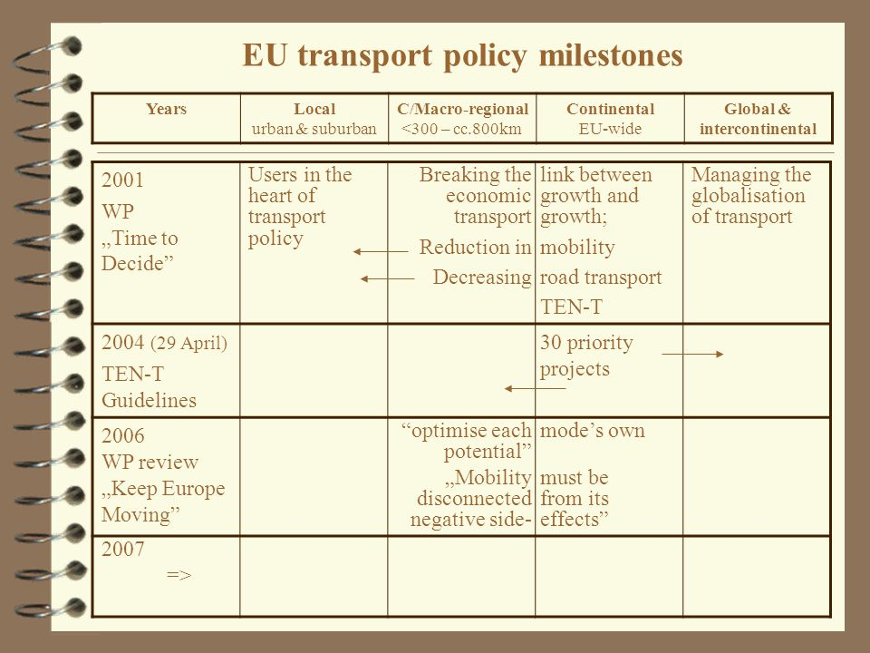 "EU transport policy milestones 2001 WP ""Time to Decide Users in the heart of transport policy Breaking the economic transport Reduction in Decreasing link between growth and growth; mobility road transport TEN-T Managing the globalisation of transport 2004 (29 April) TEN-T Guidelines 30 priority projects 2006 WP review ""Keep Europe Moving optimise each potential ""Mobility disconnected negative side- mode's own must be from its effects 2007 => YearsLocal urban & suburban C/Macro-regional <300 – cc.800km Continental EU-wide Global & intercontinental"