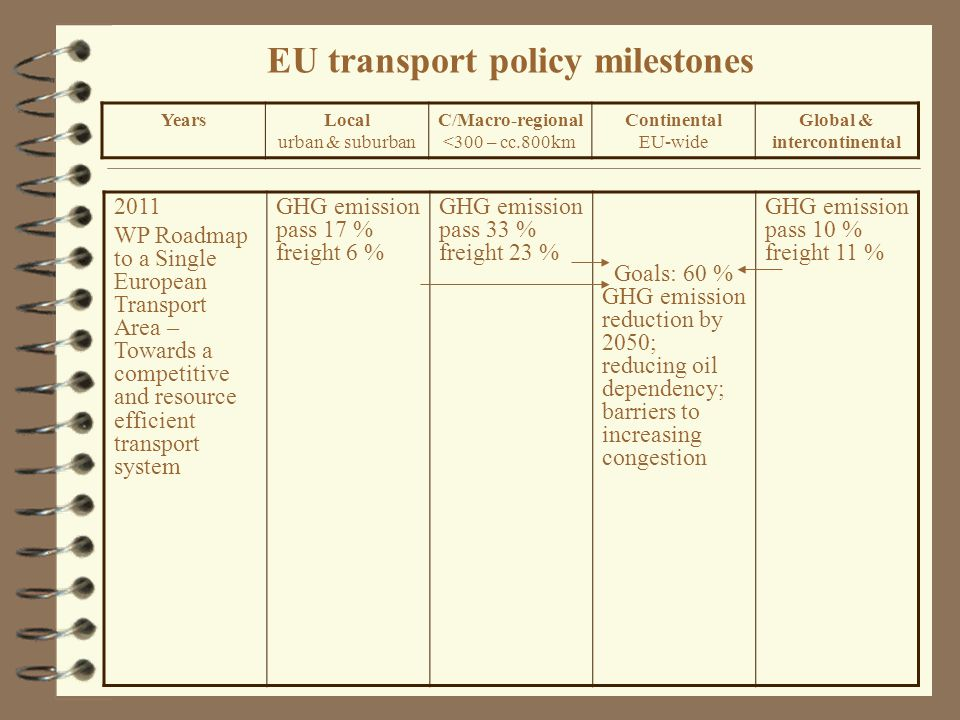 EU transport policy milestones 2011 WP Roadmap to a Single European Transport Area – Towards a competitive and resource efficient transport system GHG emission pass 17 % freight 6 % GHG emission pass 33 % freight 23 % Goals: 60 % GHG emission reduction by 2050; reducing oil dependency; barriers to increasing congestion GHG emission pass 10 % freight 11 % YearsLocal urban & suburban C/Macro-regional <300 – cc.800km Continental EU-wide Global & intercontinental