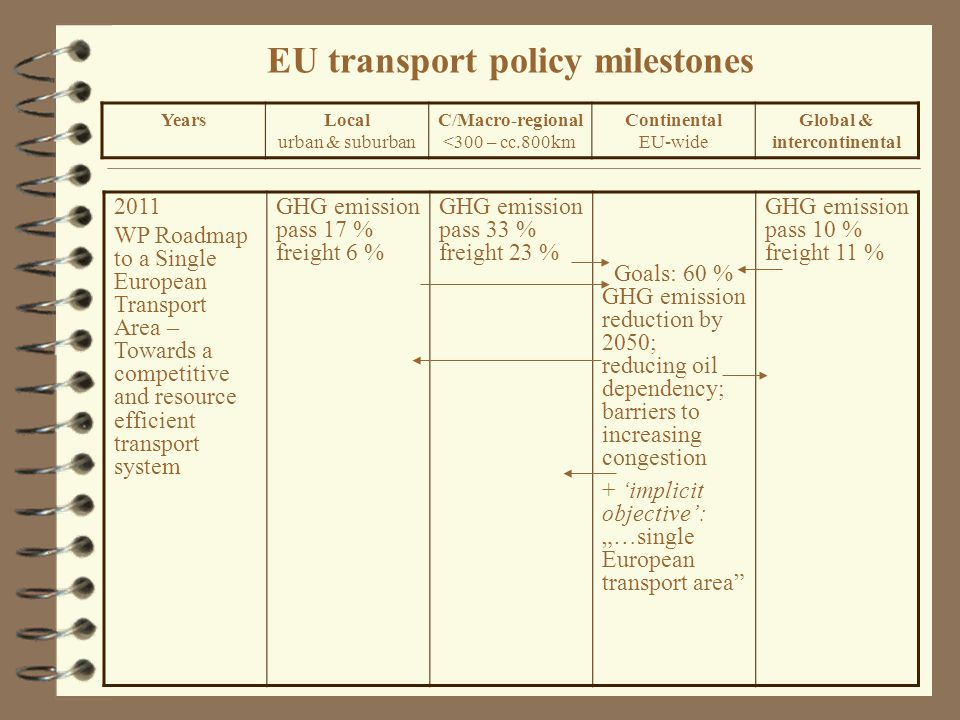 "EU transport policy milestones 2011 WP Roadmap to a Single European Transport Area – Towards a competitive and resource efficient transport system GHG emission pass 17 % freight 6 % GHG emission pass 33 % freight 23 % Goals: 60 % GHG emission reduction by 2050; reducing oil dependency; barriers to increasing congestion + 'implicit objective': ""…single European transport area GHG emission pass 10 % freight 11 % YearsLocal urban & suburban C/Macro-regional <300 – cc.800km Continental EU-wide Global & intercontinental"