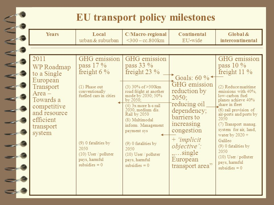 EU transport policy milestones 2011 WP Roadmap to a Single European Transport Area – Towards a competitive and resource efficient transport system GHG emission pass 17 % freight 6 % (1) Phase out conventionally fuelled cars in cities (9) 0 fatalities by 2050 (10) User / polluter pays, harmful subsidies = 0 GHG emission pass 33 % freight 23 % (3) 30% of >300km road fright at another mode by 2030; 50% by 2050; (4) 3x more h-s rail 2030, medium dis.