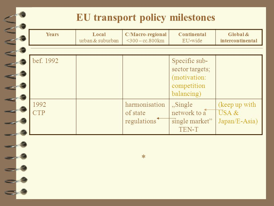 EU transport policy milestones bef.