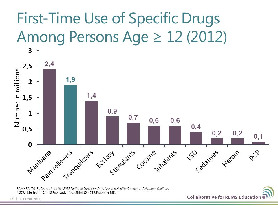 Collaborative for REMS Education SAMHSA. (2013). Results from the 2012 National Survey on Drug Use and Health: Summary of National Findings. NSDUH Ser