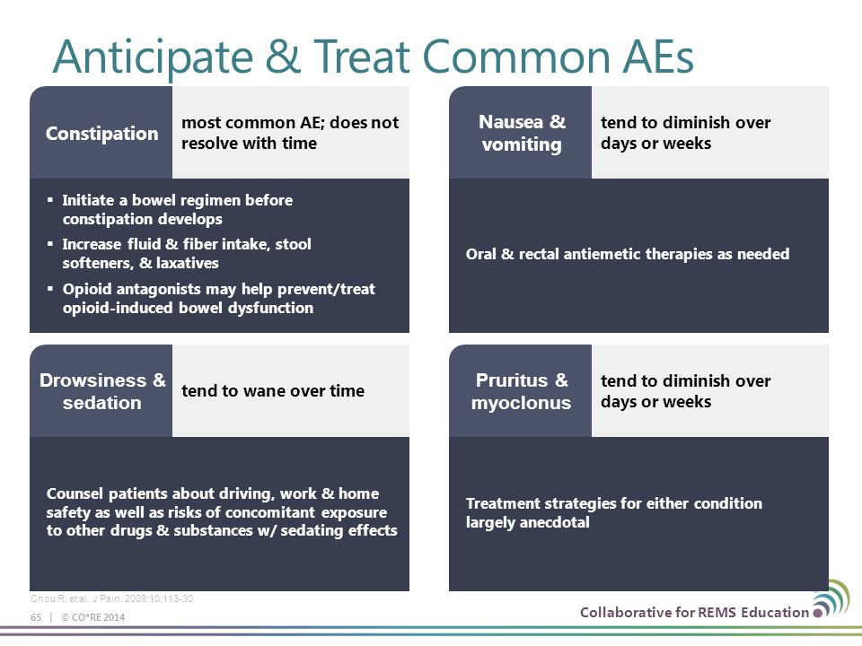 Collaborative for REMS Education Anticipate & Treat Common AEs 65 | © CO*RE 2014 Chou R, et al.