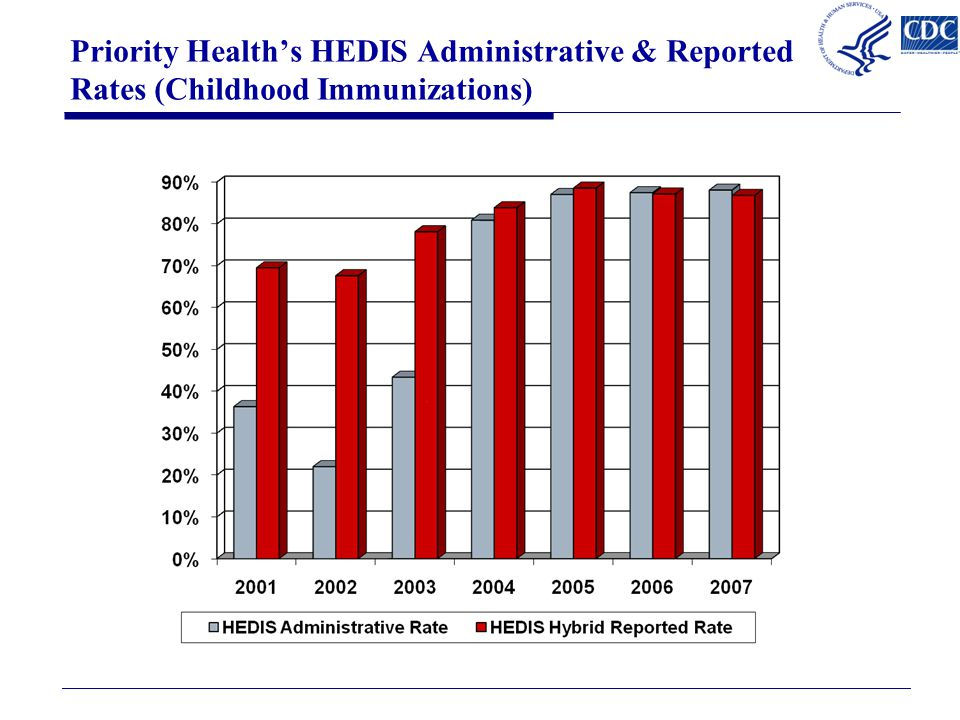 Priority Health's HEDIS Administrative & Reported Rates (Childhood Immunizations)