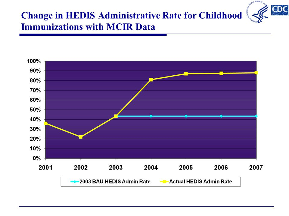 Change in HEDIS Administrative Rate for Childhood Immunizations with MCIR Data