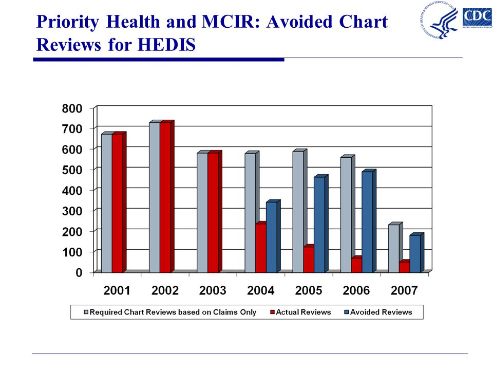 Priority Health and MCIR: Avoided Chart Reviews for HEDIS