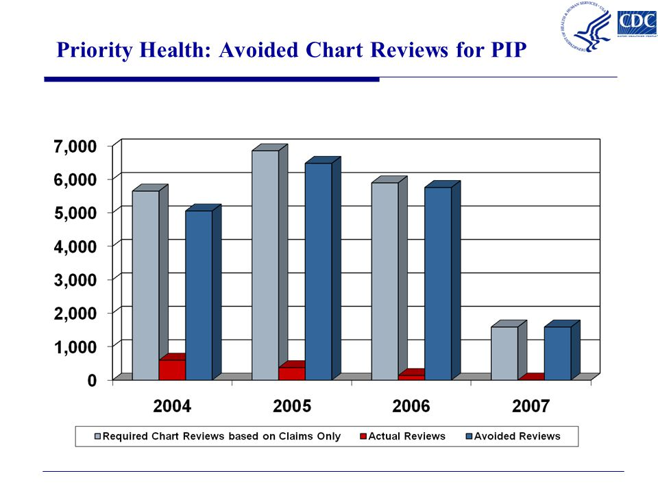 Priority Health: Avoided Chart Reviews for PIP