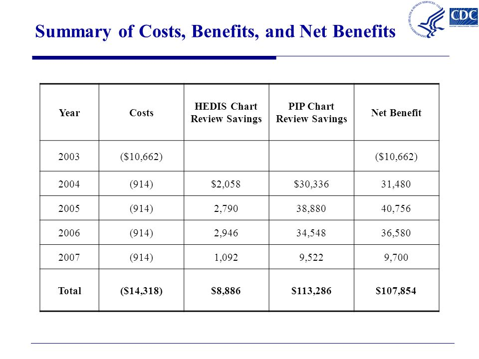 Summary of Costs, Benefits, and Net Benefits YearCosts HEDIS Chart Review Savings PIP Chart Review Savings Net Benefit 2003($10,662) 2004(914)$2,058$30,33631,480 2005(914)2,79038,88040,756 2006(914)2,94634,54836,580 2007(914)1,0929,5229,700 Total($14,318)$8,886$113,286$107,854