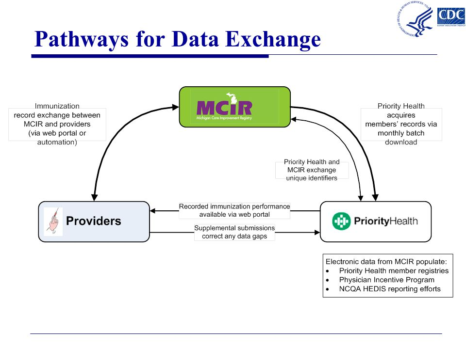 Resources  Contact LT Bobby Rasulnia, PhD, MPA, MPH, CHES bba9@cdc.gov, 404-639-6246 bba9@cdc.gov  IIS Data Query Tool http://www2a.cdc.gov/nip/registry/IISAR/IISAR_QUERY.asp  IIS Publications Database http://www2a.cdc.gov/nip/IIS/IISPubs/IISPubsMain.asp O Connor, A.