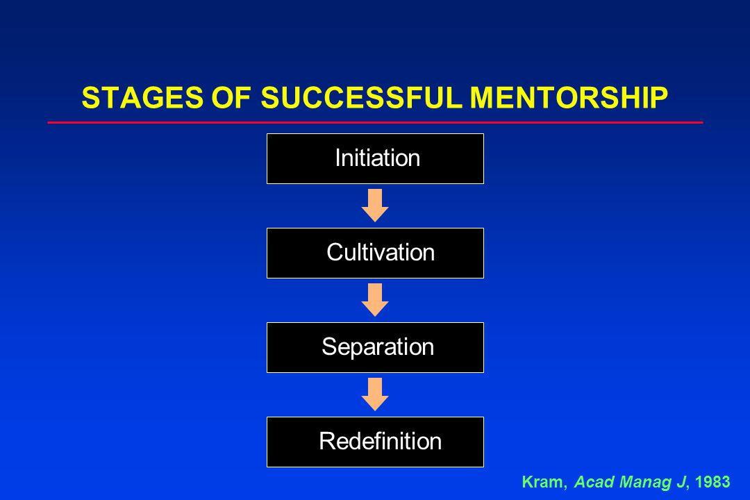 STAGES OF SUCCESSFUL MENTORSHIP Initiation Cultivation Separation Redefinition Kram, Acad Manag J, 1983