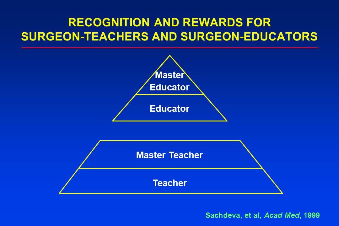 RECOGNITION AND REWARDS FOR SURGEON-TEACHERS AND SURGEON-EDUCATORS Master Educator Sachdeva, et al, Acad Med, 1999 Educator Master Teacher Teacher