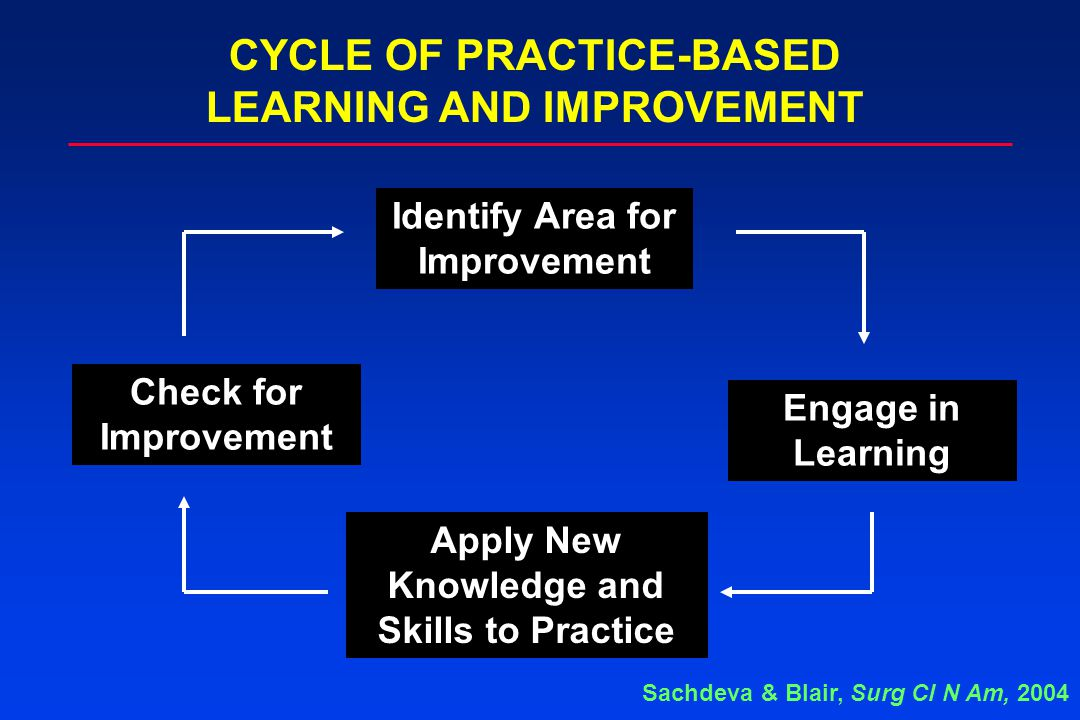 Identify Area for Improvement Engage in Learning Apply New Knowledge and Skills to Practice Check for Improvement CYCLE OF PRACTICE-BASED LEARNING AND IMPROVEMENT Sachdeva & Blair, Surg Cl N Am, 2004