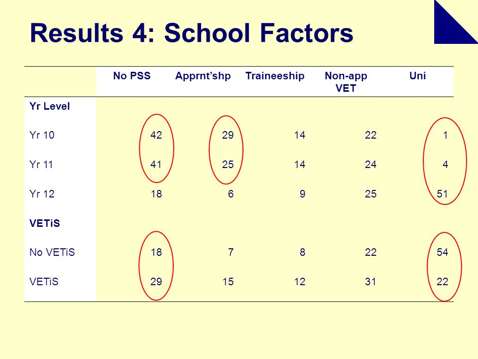 Results 4: School Factors No PSSApprnt'shpTraineeshipNon-app VET Uni Yr Level Yr 10422914221 Yr 11412514244 Yr 1218692551 VETiS No VETiS18782254 VETiS2915123122