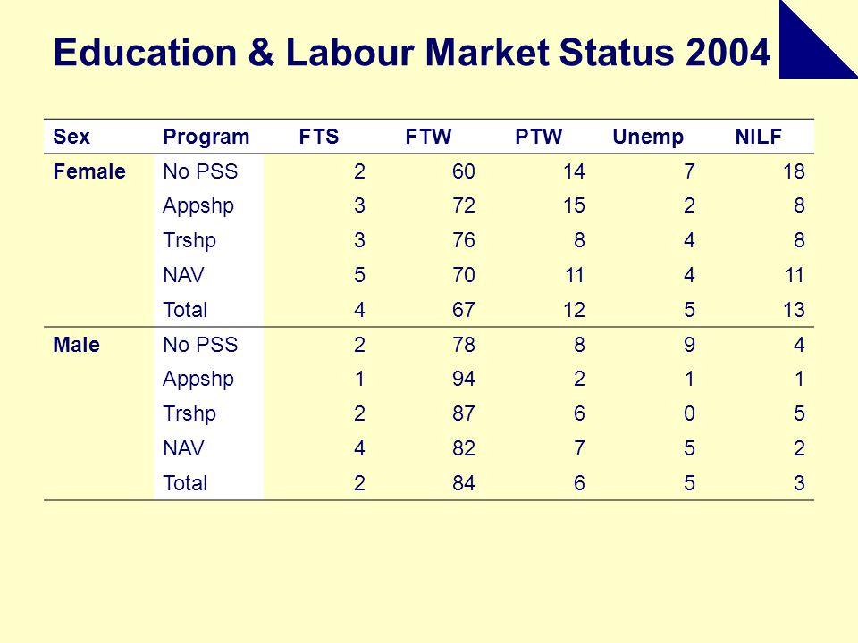 Education & Labour Market Status 2004 SexProgramFTSFTWPTWUnempNILF FemaleNo PSS26014718 Appshp3721528 Trshp376848 NAV570114 Total46712513 MaleNo PSS278894 Appshp194211 Trshp287605 NAV482752 Total284653
