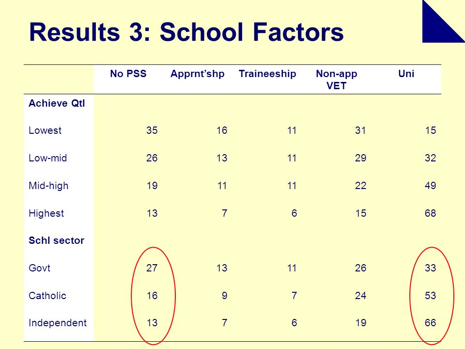 Results 3: School Factors No PSSApprnt'shpTraineeshipNon-app VET Uni Achieve Qtl Lowest3516113115 Low-mid2613112932 Mid-high1911 2249 Highest13761568 Schl sector Govt2713112633 Catholic16972453 Independent13761966