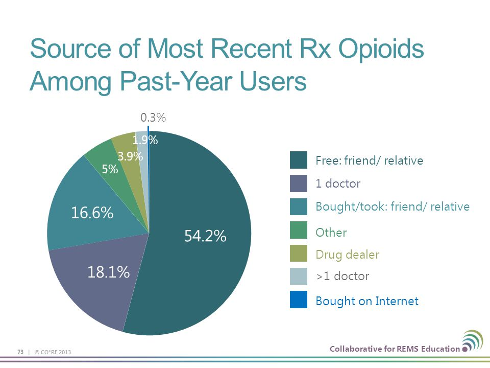 Collaborative for REMS Education Source of Most Recent Rx Opioids Among Past-Year Users 73 54.2% 18.1% 16.6% 5% 3.9% 1.9% 0.3% Free: friend/ relative 1 doctor Bought/took: friend/ relative Other Drug dealer >1 doctor Bought on Internet 73 | © CO*RE 2013