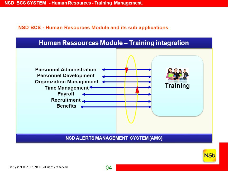 This Material is Confidential and Proprietary of NSD NSD BCS SYSTEM - Human Resources - Training Management.