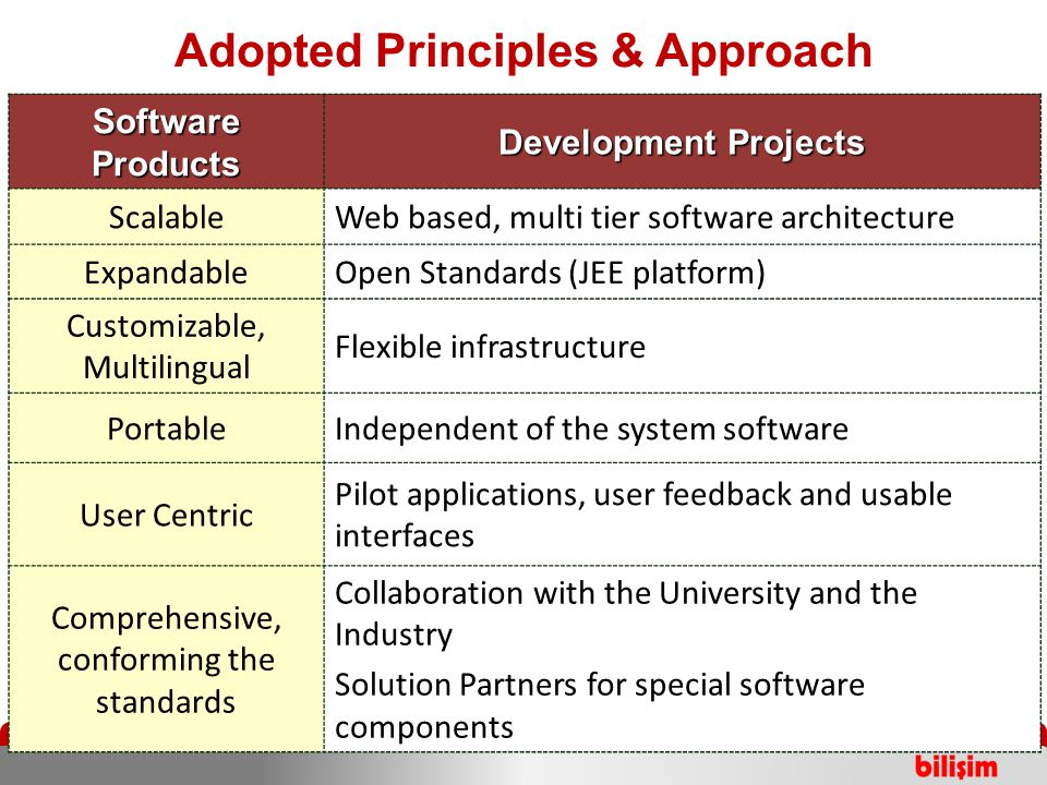 2005 Adopted Principles & Approach Software Products Development Projects ScalableWeb based, multi tier software architecture ExpandableOpen Standards (JEE platform) Customizable, Multilingual Flexible infrastructure PortableIndependent of the system software User Centric Pilot applications, user feedback and usable interfaces Comprehensive, conforming the standards Collaboration with the University and the Industry Solution Partners for special software components