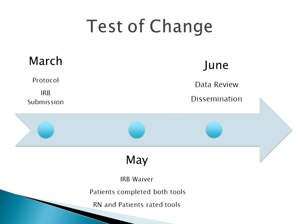March Protocol IRB Submission May IRB Waiver Patients completed both tools RN and Patients rated tools June Data Review Dissemination