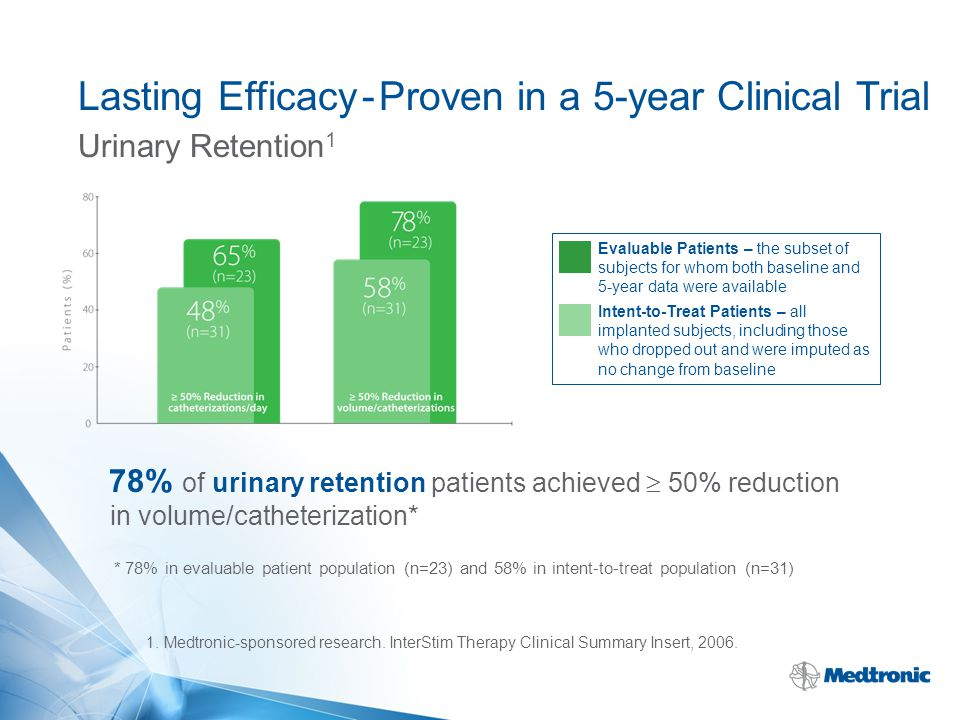 Urinary Retention 1 78% of urinary retention patients achieved  50% reduction in volume/catheterization* * 78% in evaluable patient population (n=23)