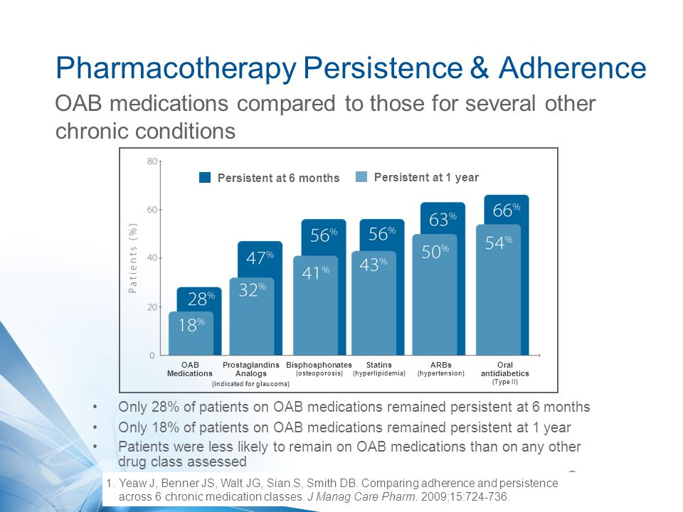 1. Yeaw J, Benner JS, Walt JG, Sian S, Smith DB. Comparing adherence and persistence across 6 chronic medication classes. J Manag Care Pharm. 2009;15: