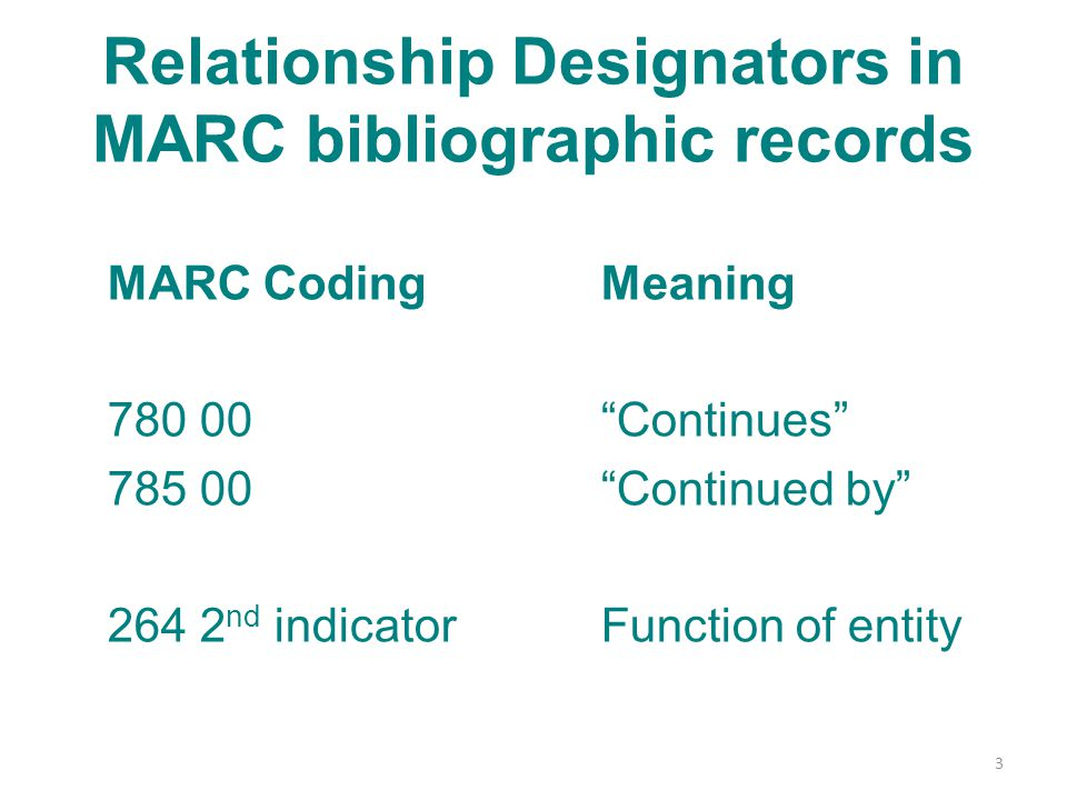 Relationship Designators in MARC bibliographic records MARC CodingMeaning 780 00 Continues 785 00 Continued by 264 2 nd indicatorFunction of entity 3