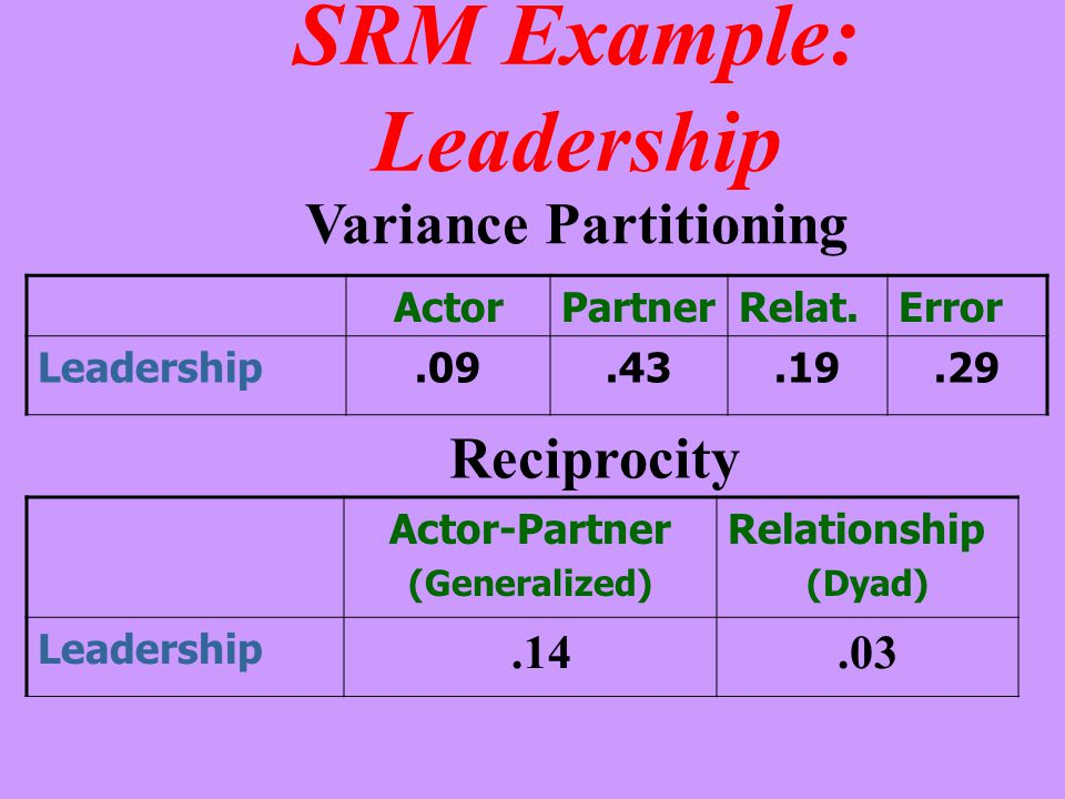 SRM Example: Leadership ActorPartnerRelat.Error Leadership.09.43.19.29 Variance Partitioning Actor-Partner (Generalized) Relationship (Dyad) Leadershi