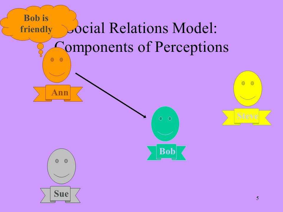 SRM Example: Leadership ActorPartnerRelat.Error Leadership.09.43.19.29 Variance Partitioning Actor-Partner (Generalized) Relationship (Dyad) Leadership.14.03 Reciprocity