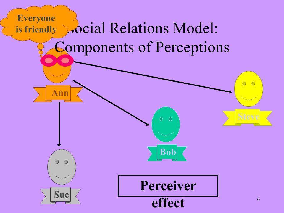7 Social Relations Model: Components of Perceptions Bob Steve Sue Ann Bob is friendly Target effect Hi!.