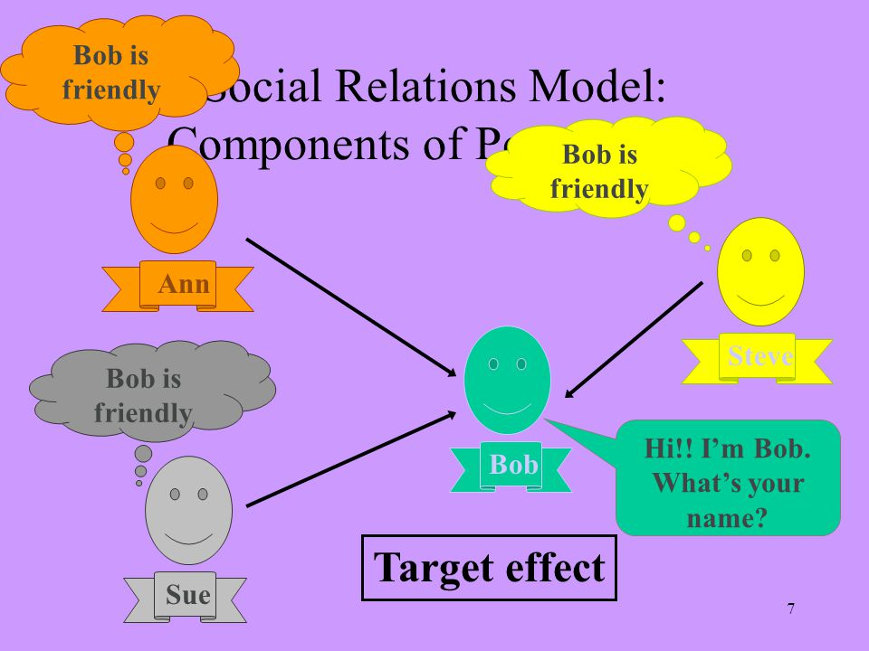 7 Social Relations Model: Components of Perceptions Bob Steve Sue Ann Bob is friendly Target effect Hi!! I'm Bob. What's your name?
