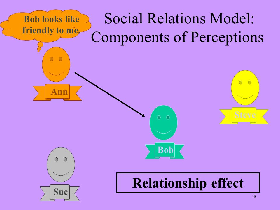 8 Bob Steve Sue Ann Bob looks like friendly to me. Social Relations Model: Components of Perceptions Relationship effect