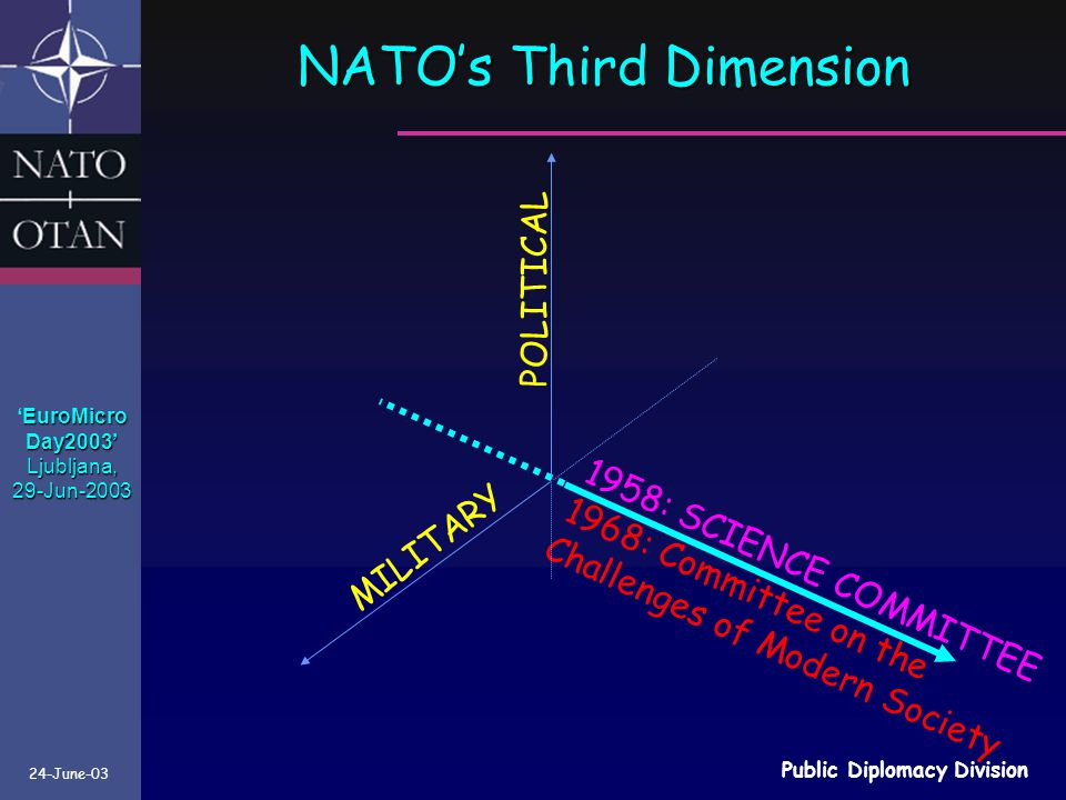 24-June-03 Public Diplomacy Division 1958: SCIENCE COMMITTEE 1968: Committee on the Challenges of Modern Society POLITICAL MILITARY NATO's Third Dimension EuroMicro 'EuroMicroDay2003'Ljubljana,29-Jun-2003
