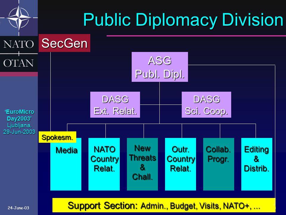 24-June-03 Public Diplomacy Division Media NATOCountryRelat.