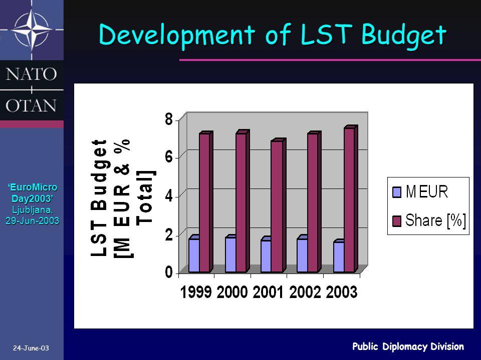 24-June-03 Public Diplomacy Division EuroMicro 'EuroMicroDay2003'Ljubljana,29-Jun-2003 Development of LST Budget