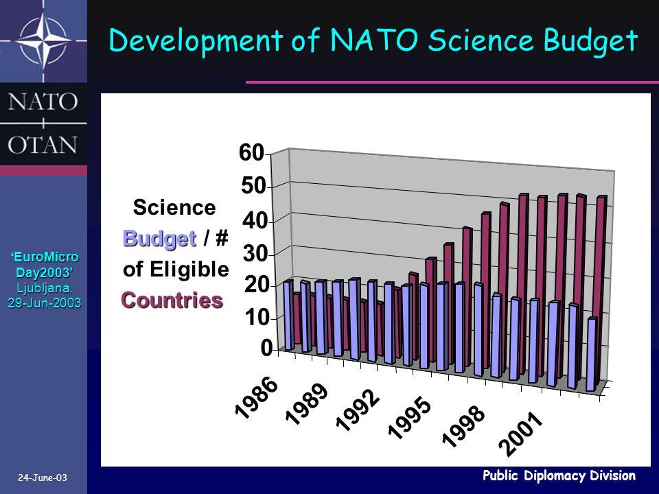 24-June-03 Public Diplomacy Division EuroMicro 'EuroMicroDay2003'Ljubljana,29-Jun-2003 Development of NATO Science Budget