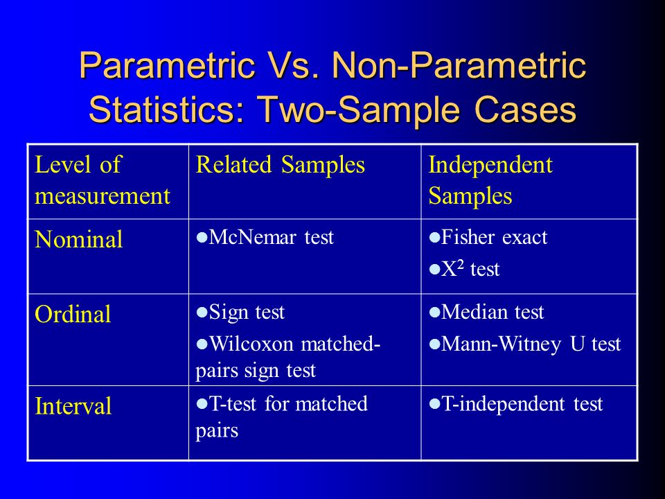 Parametric Vs. Non-Parametric Statistics: Two-Sample Cases Level of measurement Related SamplesIndependent Samples Nominal McNemar test Fisher exact X